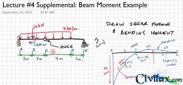 Finding The Shear Force And Bending Moment Diagram For A Beam With A