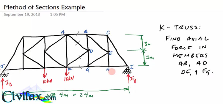 Method of Sections with Example - Civil Engineering Downloads