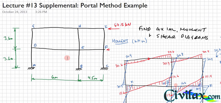 Portal Method for Approximate Building Frame Analysis - Civil ...