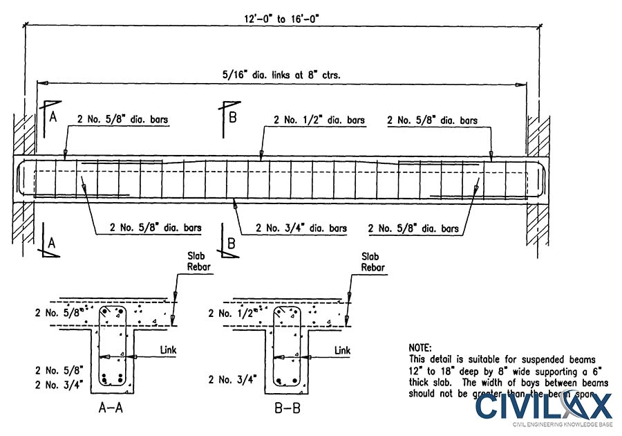 Cover To Reinforcement Bars Civil Engineering Downloads