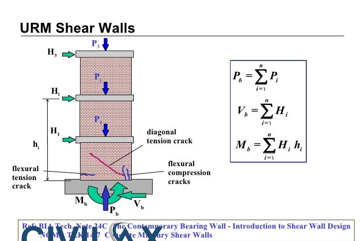 Civil Engineering Video Lectures